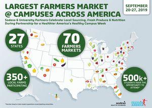 Sodexo: Largest Farmers Market