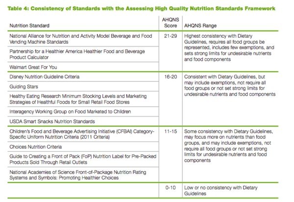 2018 Healthy Eating Reseach ranking table.
