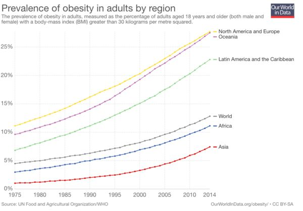 Obesity Prevalence by Region